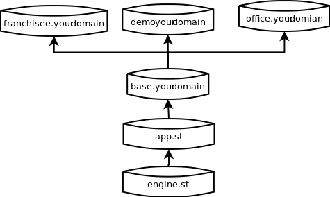 Layered database